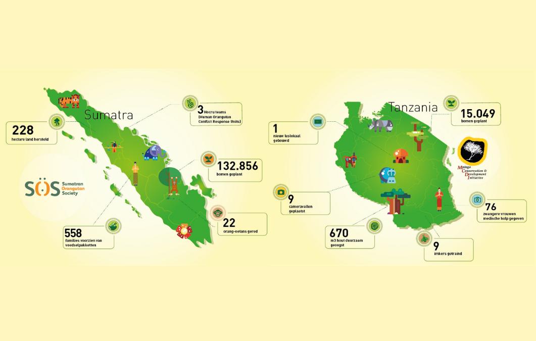 Ondanks Corona mooie resultaten geboekt in 2020